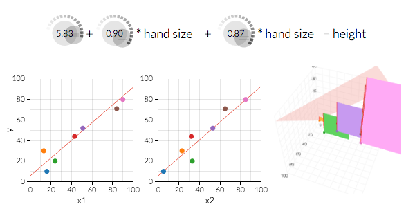 Le Ast ordinary least squares regression explained visually